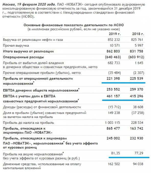 НОВАТЭК: обзор финансовых результатов за 4 кв. и 2019 год по МСФО