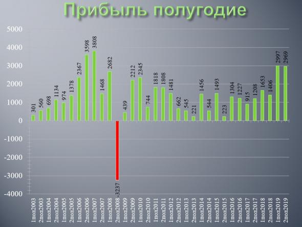 ГМК Норникель - обзор финансовых результатов по МСФО за 2019 год