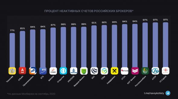 Какой % неактивных счетов у российских брокеров