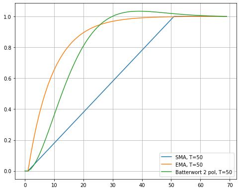 Сравнение ЕМА и фильтра Баттерворта 2-го порядка.