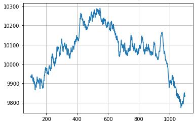 Моделирование Торговых Систем на Python. 1.