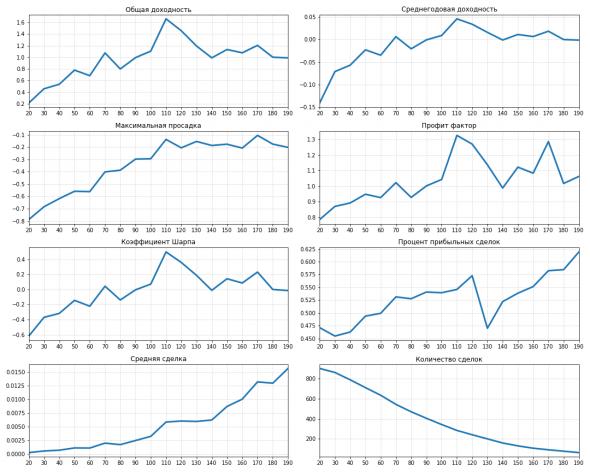 Покупка на прорыве волатильности с разными параметрами