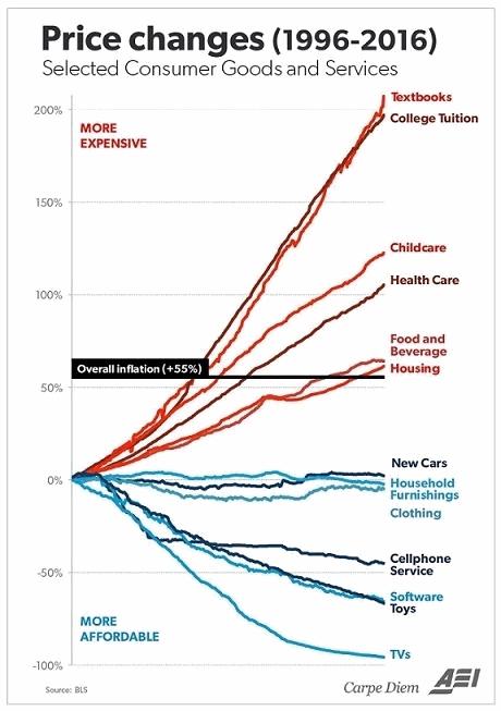 Инфляция 2001-2018. Что подорожало сильнее всего?
