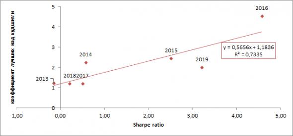 Лучшие против худших. Анализ акций 2013-2019