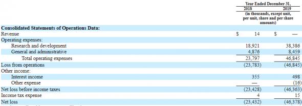 IPO Zentalis Pharmaceuticals  (ZNTL)
