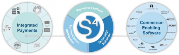 IPO Shift4 Payments, Inc. (FOUR)