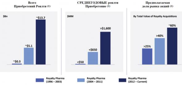 IPO Royalty Pharma plc (RPRX)