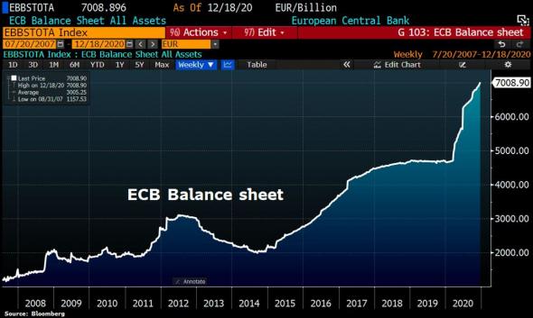 Баланс ЕЦБ впервые превысил 7 трлн евро. QE печатный станок?