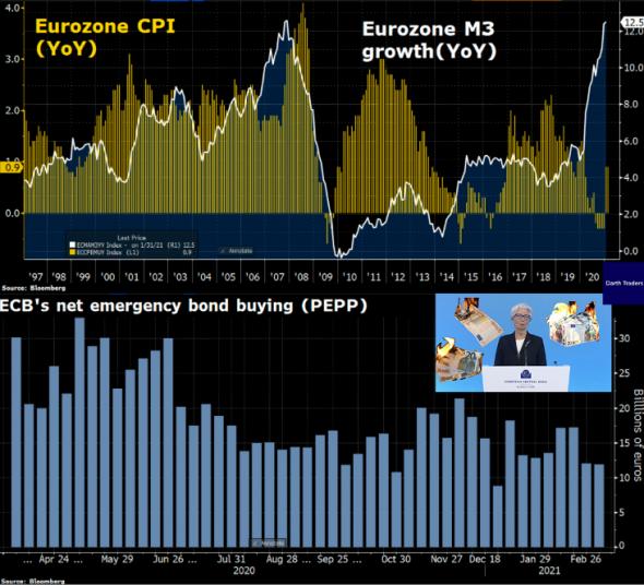 Давайте разбирать то, что наговорила глава ЕЦБ Лагард