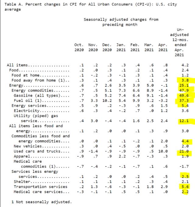 Несмотря на инфляцию в США, ФРС ещё даст рынкам расти