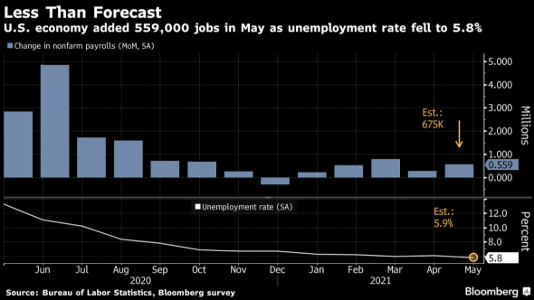 В США упала безработица с рабочими местами и рынки улетели. Магия