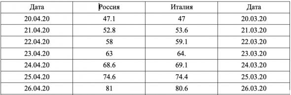 По числу заболевших  Россия идет по итальянскому графику, но с месячным отставанием.