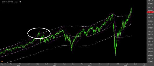 Пару слов про S&P500