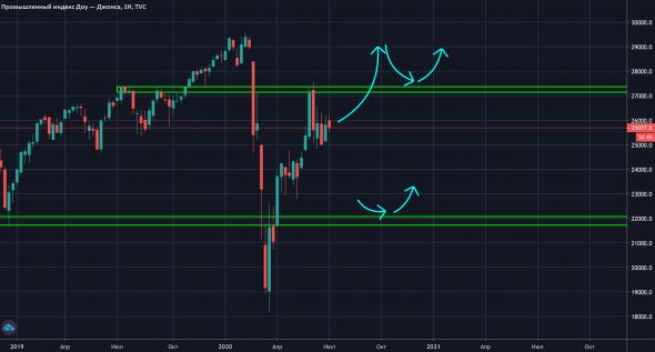 Dow Jones стрельнет?