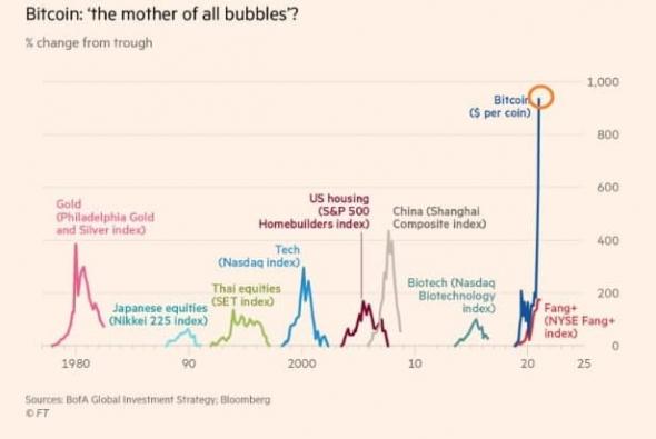 Пузырь криптовалют