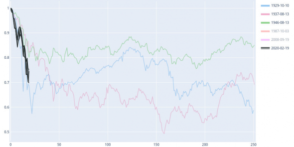 Динамика индекса S&P 500 в сравнении с предыдущими падениями