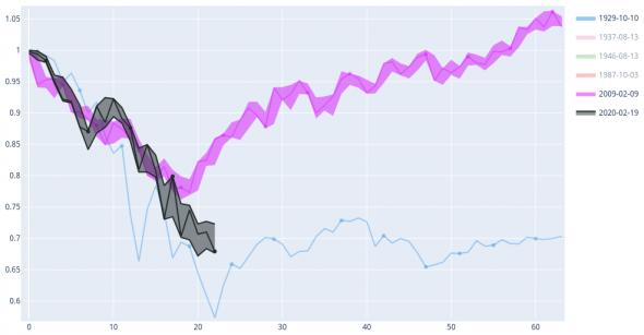 Сравнение 2009 (QE и грипп H1N1) и 2020 (коронавирус и QE)