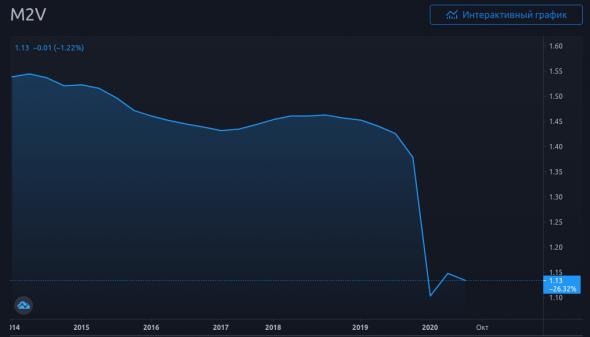 График 2. Скорость обращения долларовой денежной массы М2 за 6 лет.