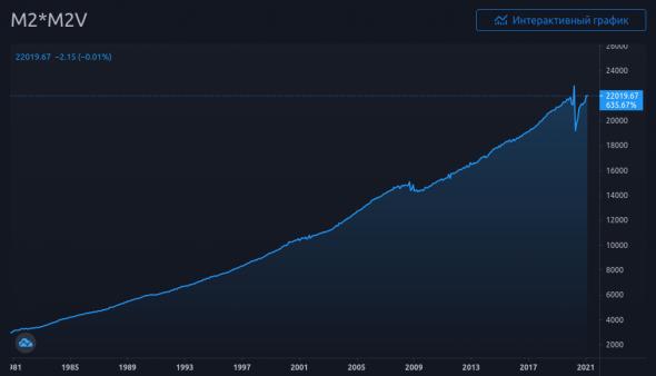 График 4. Денежная масса помноженная на скорость обращения.
