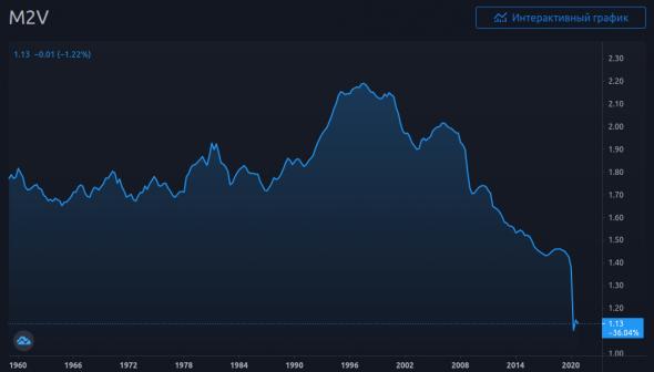 График 3. Скорость обращения долларовой денежной массы М2 с 1960х годов.