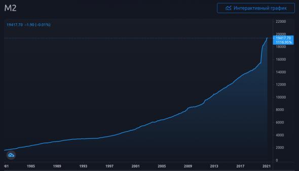 График 1. Денежная масса М2 доллара.