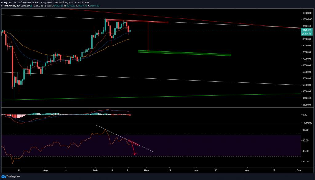 bitcoin bufala trader deposizione btc in binance