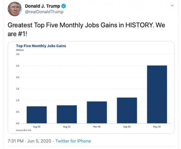 S&P растет на фейковых отчетах о безработице
