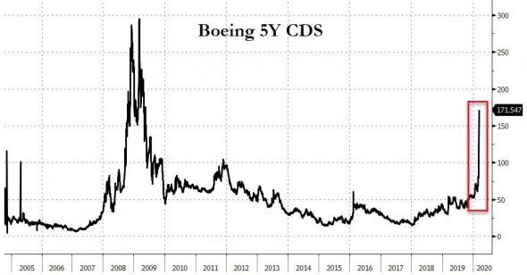 У компании Boeing (BA) проблемы