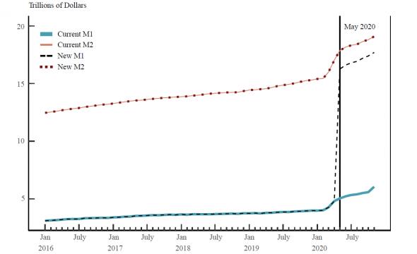 Таки да... ФРС перестала публиковать еженедельные данные по денежным агрегатам и немного меняет методику расчета (ну совсем чуть-чуть :)