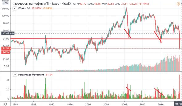 Нефть - март 2020 худший месяц -52%