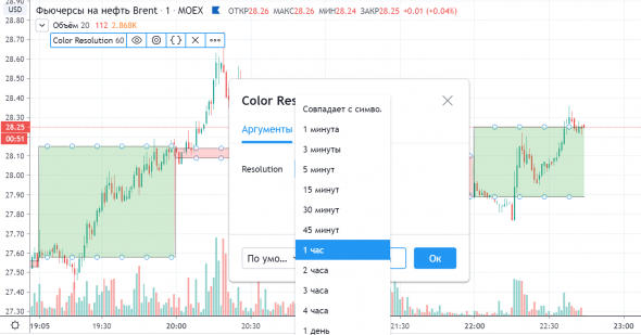Color Resolution / PineScript v4 TradingView