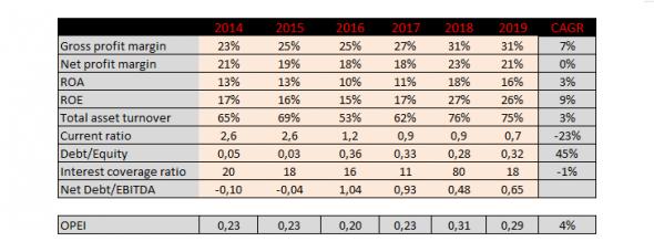 Эффективность менеджмента Татнефти как фактор создания стоимости компании или почему так дорого?