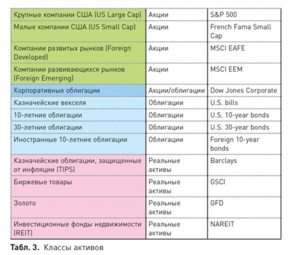Меб Фабер «Глобальное распределение активов. Лучшие мировые инвестиционные стратегии»