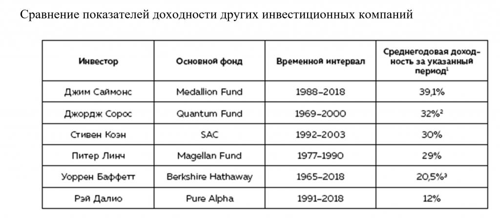 Как математик Джим Саймонс заработал на фондовом рынке 23 млрд долларов