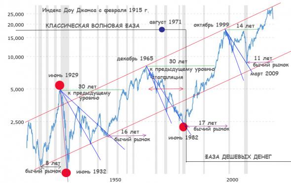 Доу Джонс с 1915 по 2020 год, глобальный анализ с перспективами дальнейшего движения