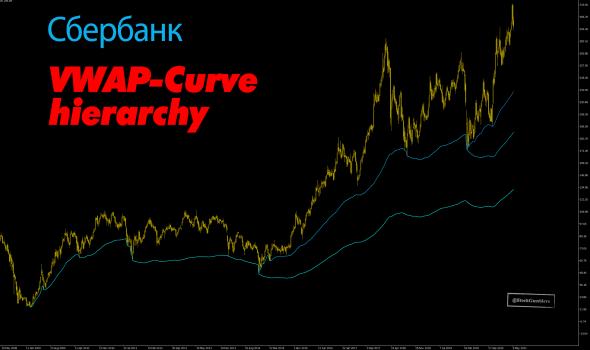 Сбербанк, динамика с 2009 года. VWAP.