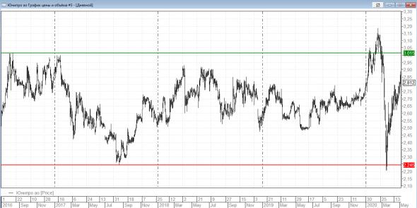 Стоит ли сейчас покупать акции компании Юнипро?