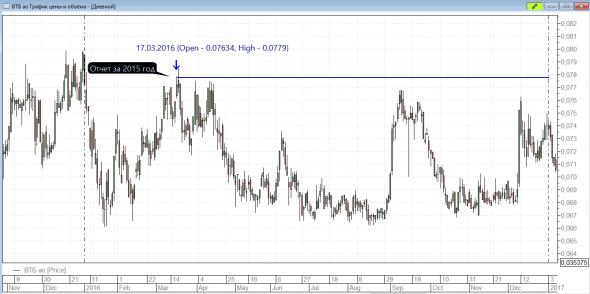 Банк ВТБ, по какой цене ожидать спрос на его акции?