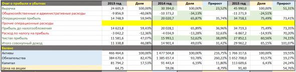 Московская биржа, так ли хорош отчет за первый квартал 2020 и выгодно ли покупать акции по текущим ценам?