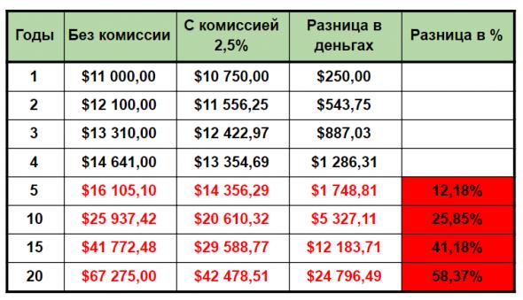 ТОП-15 ошибок начинающих инвесторов. Их совершают все!