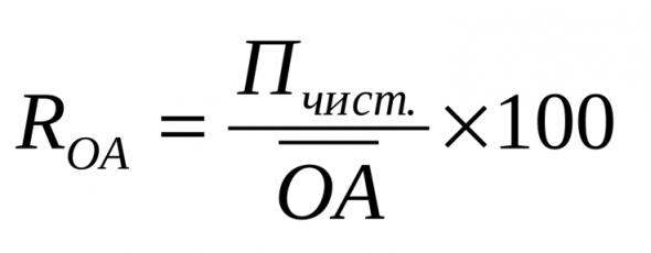 Мультипликатор ROA - рентабельность активов компании