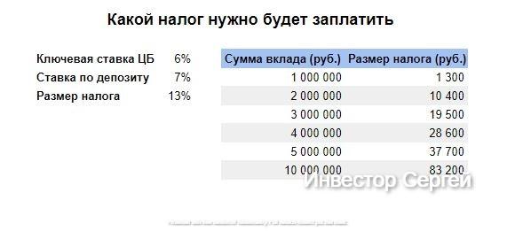 Налог на депозиты свыше 1 млн рублей. Поясняю, как нас общипает государство