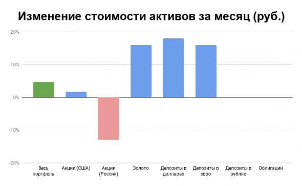 Отчет по портфелю за март-2020: +5% за месяц, +19% за год несмотря на обвал рынка