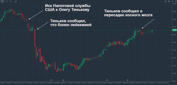 Как проблемы со здоровьем Олега Тинькова влияют на цены акций его банка