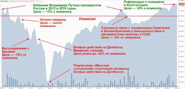 Как менялась стоимость облигаций из-за конфликтов России