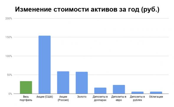 Отчет по портфелю за июль 2020: рекордный месяц за год по результатам