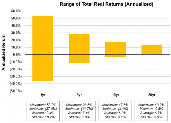Чем больше горизонт инвестирования, тем меньше вероятность потерять деньги
