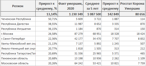 Статистика по короне от Росстата. Только факты.
