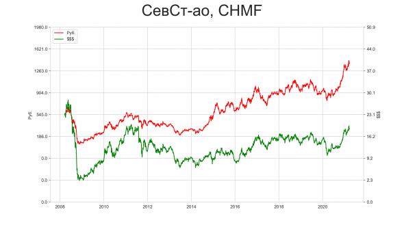 Почему нигде нет инфы по ценам акций РФ в долларах?