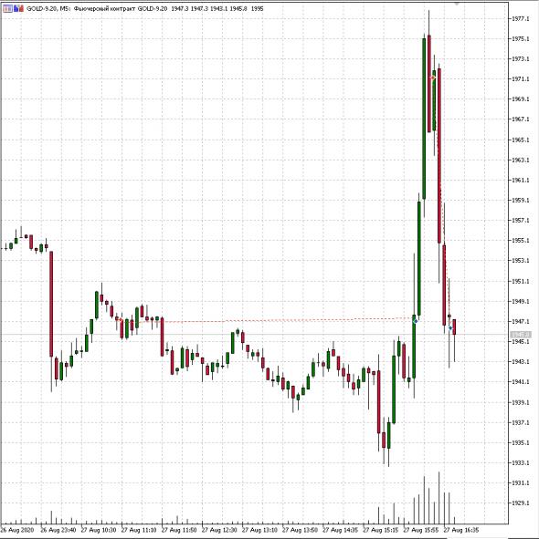 Рынок говорит со мной лучше любого аналитика.